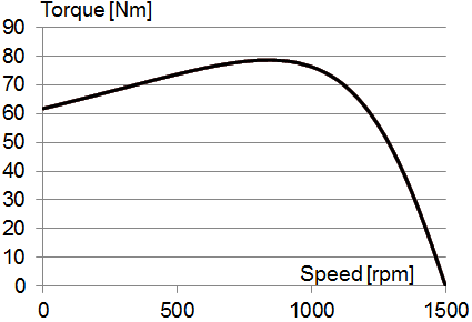 Picture: Torque over Speed Result