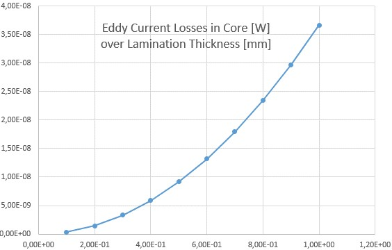 Picture: The computed Eddy Current Losses in the Core as they vary with the Lamination Thickness