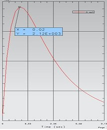 Eddy Current Results over the Time